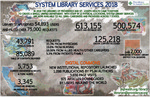 2018 System Library Services Visual Annual Report